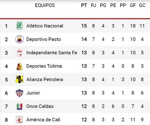 Actualidad liga Betplay