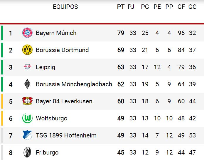 tabla de clasificación - Liga Alemana - Bundesliga
