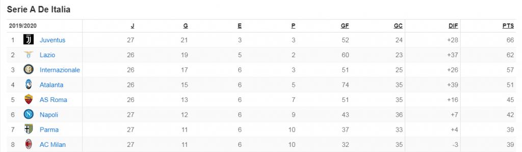 tabla clasificación liga italiana - serie A